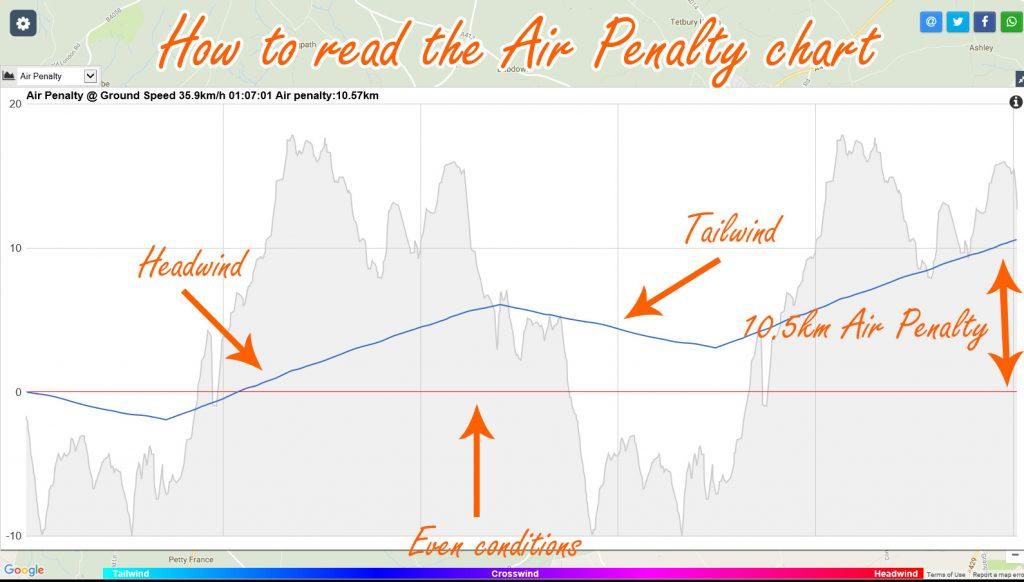 air-penalty