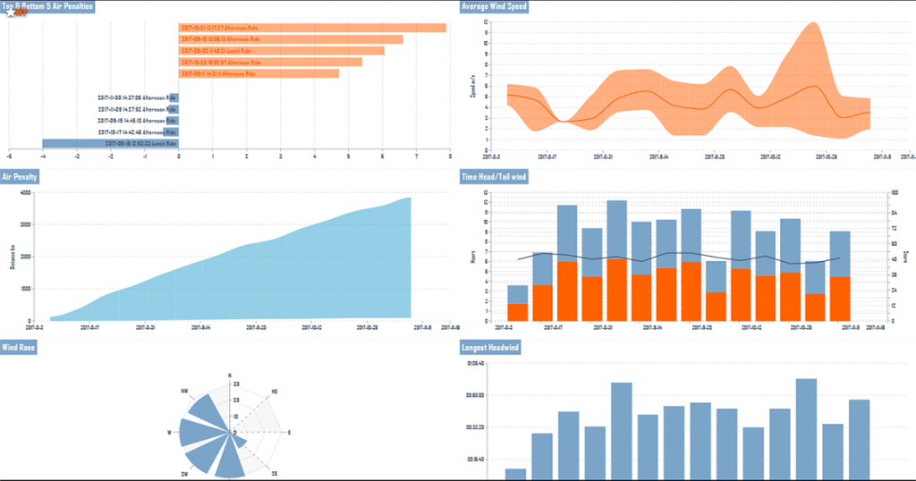 Dashboard shows weather tracked over time.