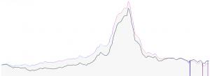'Feels Like' Chart